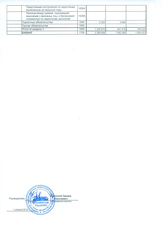 Основные показатели финансово хозяйственной деятельности  Отчет о финансовых результатах за 2012 1