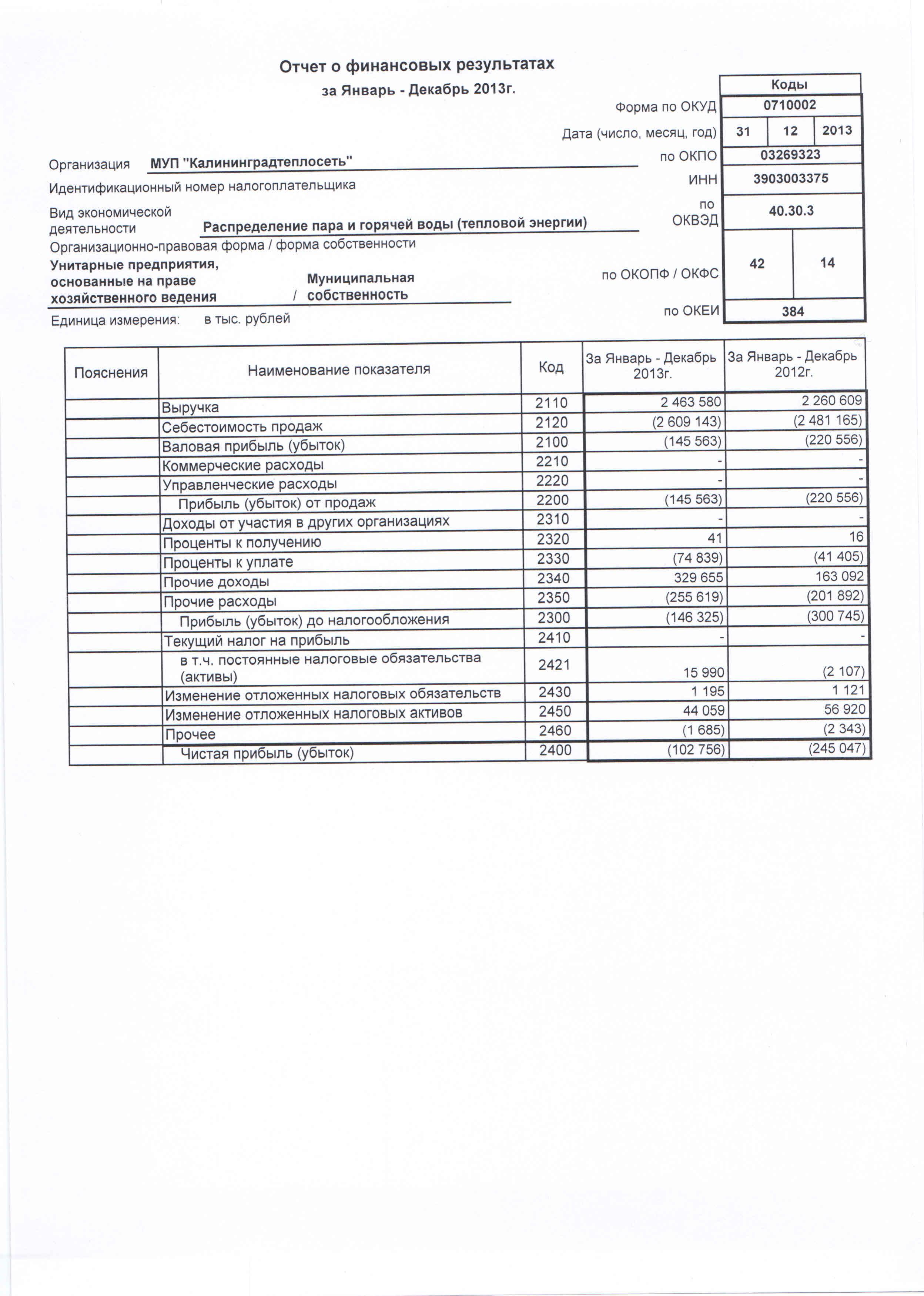 Основные показатели финансово хозяйственной деятельности Отчет о финансовых результатах за 2013 1